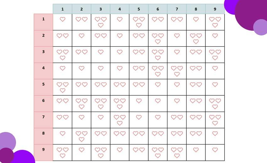 Numerología-para-la-compatibilidad-de-pareja-tabla-de-resultados